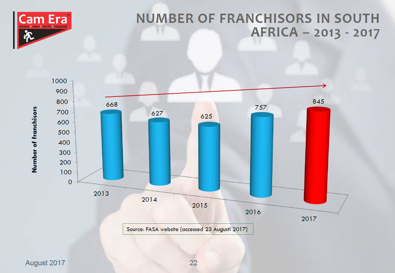 NUMBER-OF-FRANCHISORS-IN-SOUTH