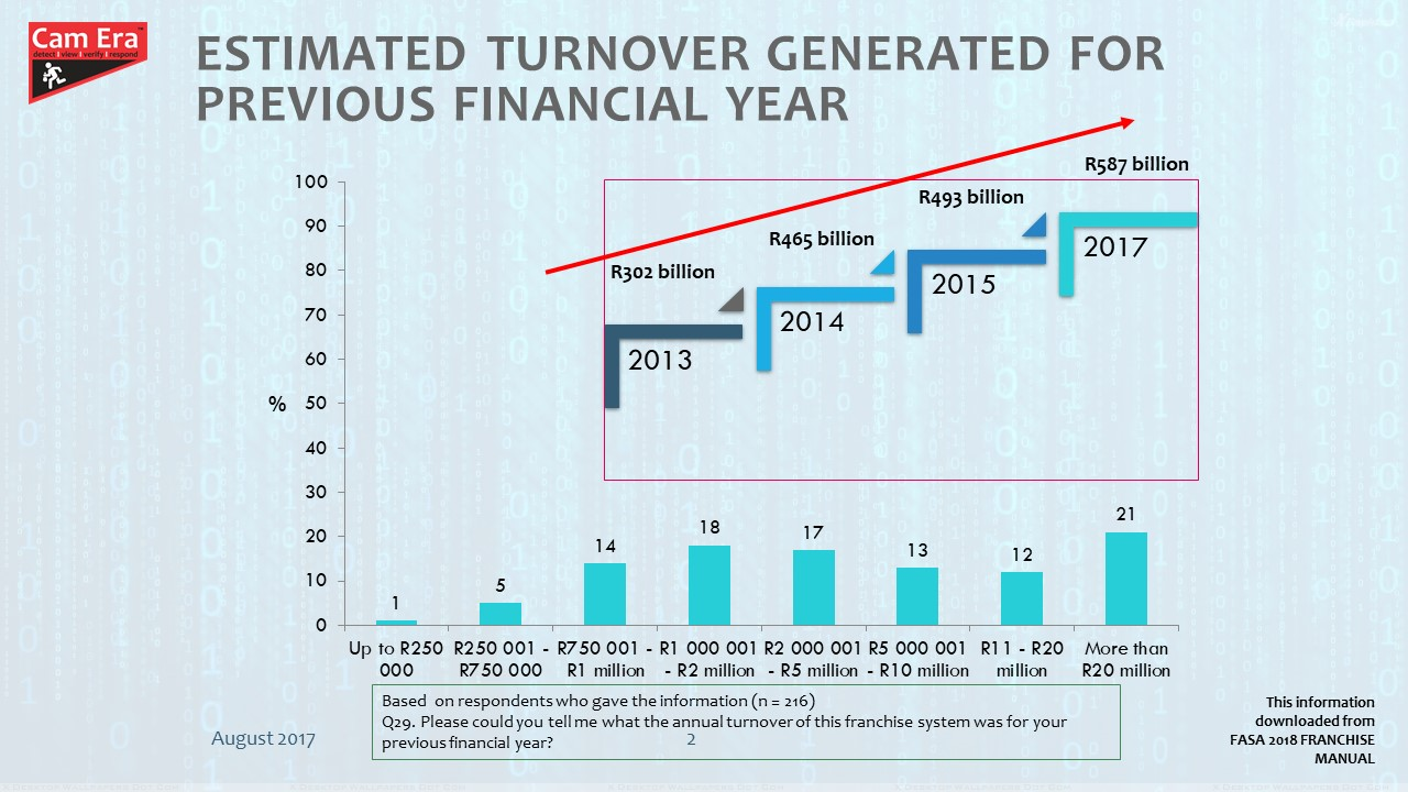 Estimated Turnover Generated For Previous Financial Year