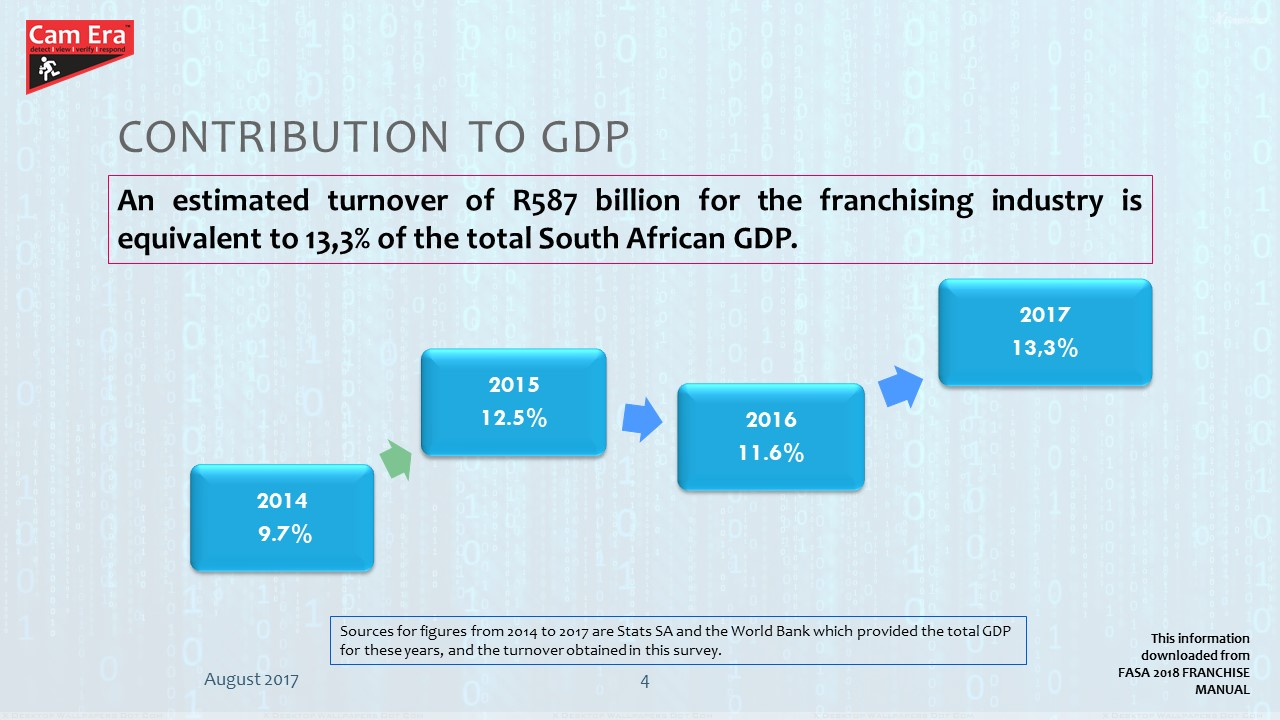 Contribution To GDP