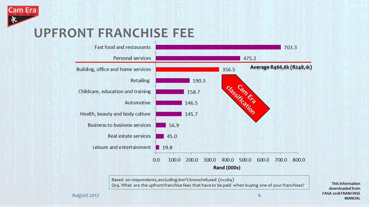 Upfront Franchise Fee