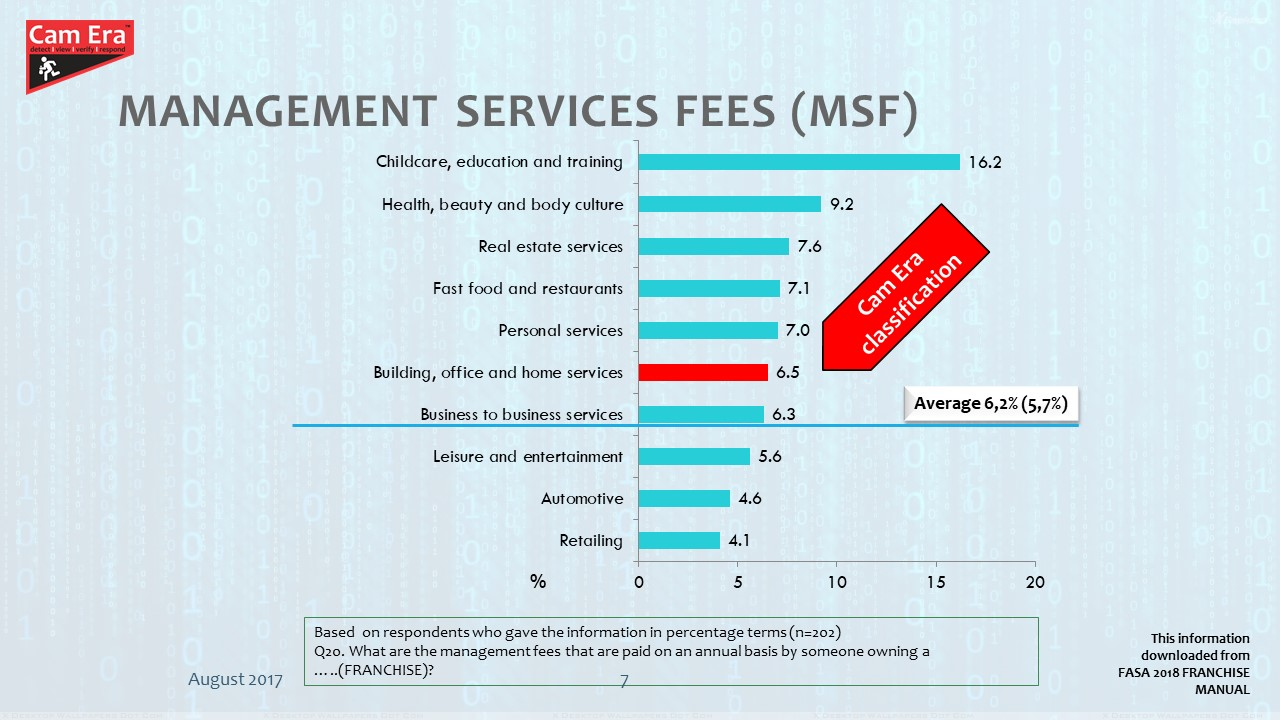 Management Services Fees (MSF) zoom