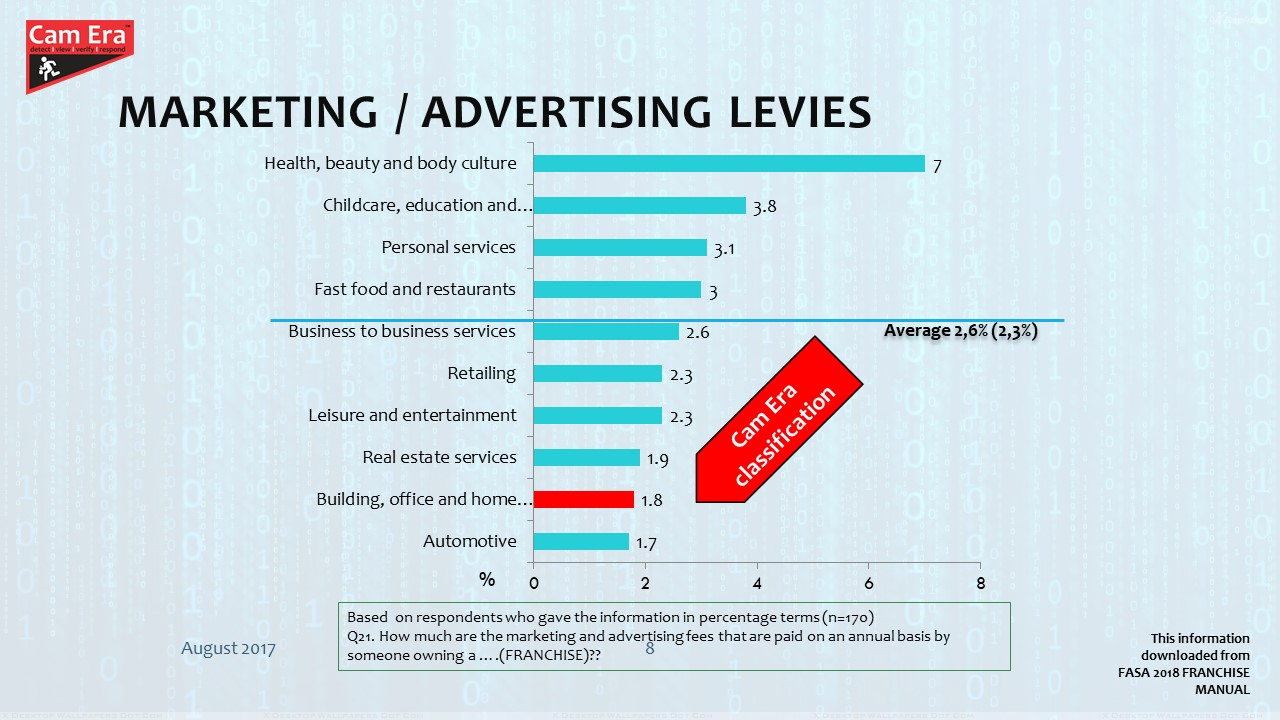Marketing / Advertising Levies